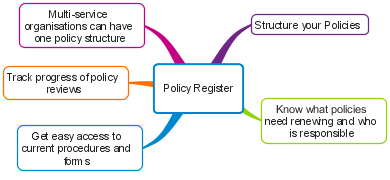 policy management diagram