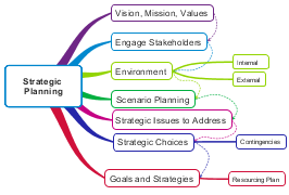 strategic planning diagram